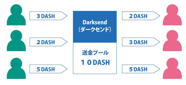 仮想通貨ダッシュ(DASH)┃匿名性の高い仮想通貨