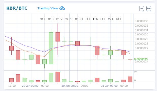 $KBR/BTC (Kubera/クベーラ)2.72 JPY (-19.63%) 0.00000249 BTC 仮想通貨値動き:アルトコイン(草コイン)チャート速報