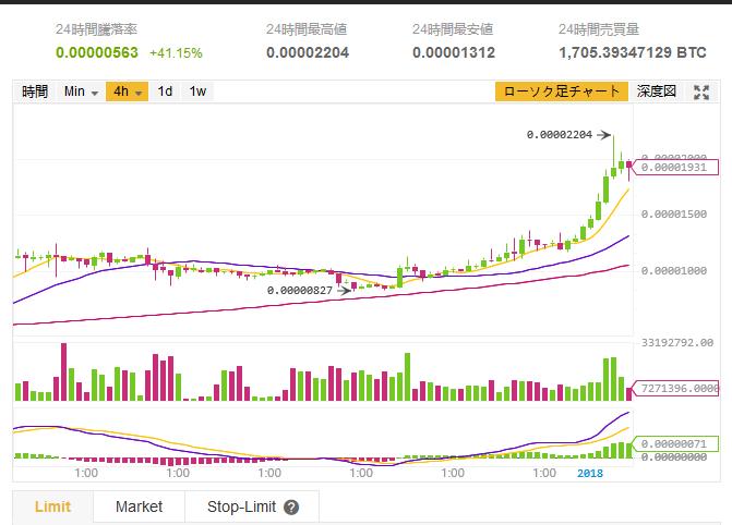 $SNT/BTC(Status/ステータス)仮想通貨値動き:アルトコイン(草コイン)チャート速報