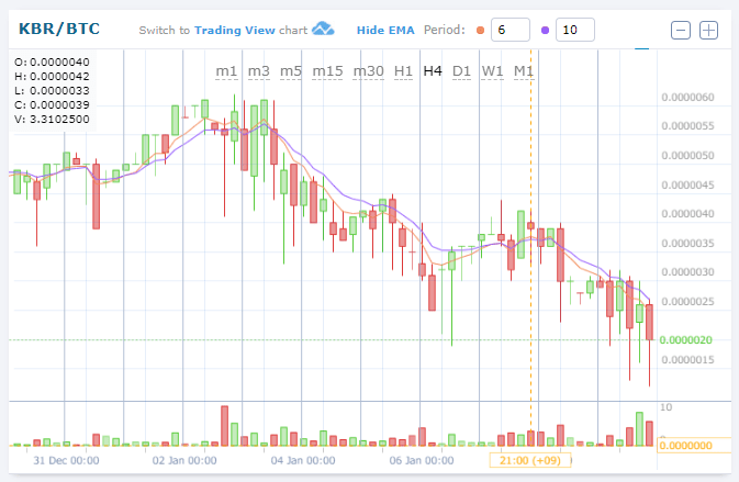 $KBRBTC (Kuberaクベーラ)下落!0.00000200BTC。仮想通貨値動き:アルトコイン(草コイン)チャート速報