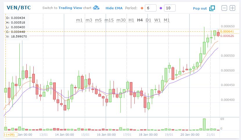 $VENBTC(VeChainヴェチェーン)上昇中!仮想通貨値動き:アルトコイン(草コイン)チャート速報
