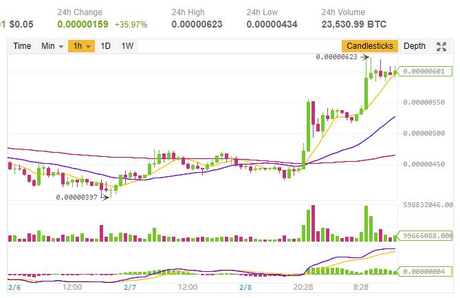 $TRX/BTC (TRON/トロン)上昇!仮想通貨値動き:アルトコイン(草コイン)チャート速報