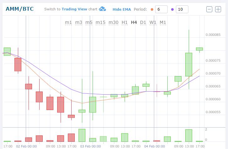 $AMM/BTC(MicroMoney/マイクロマネー)仮想通貨値動き:アルトコイン(草コイン)チャート速報