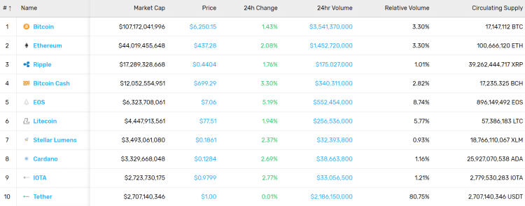 Cryptocurrency Market Stats (7/13/18)
