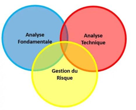 analyse-fondamentale-technique-gestion-risque