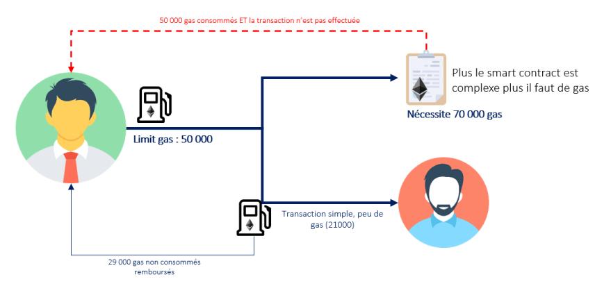 gas-limit-ethereum