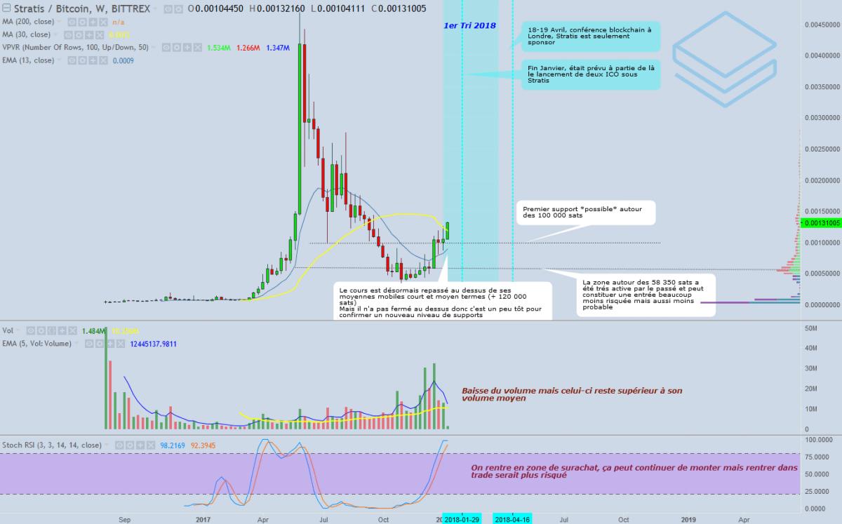 analyse-technique-stratis-bitcoin-bittrex