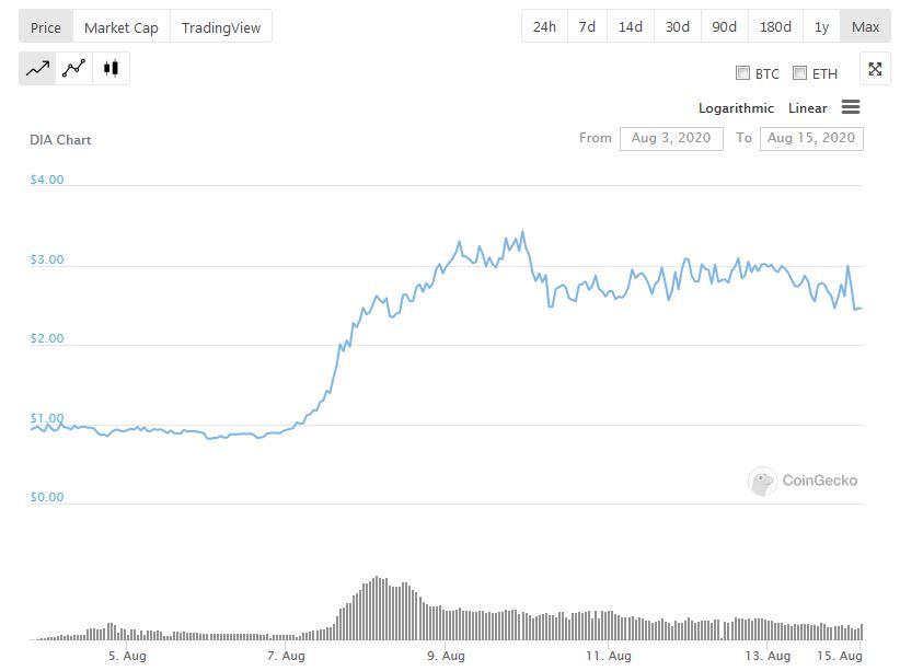 DIA crypto oracle price and market cap change on coingecko