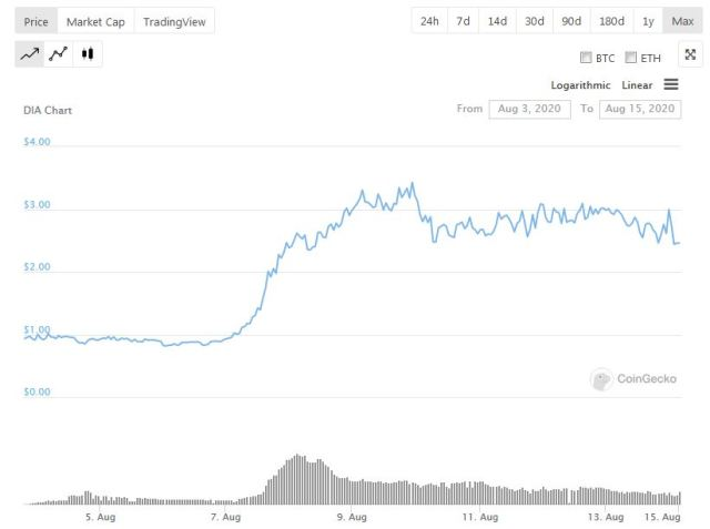 DIA crypto oracle price and market cap change on coingecko
