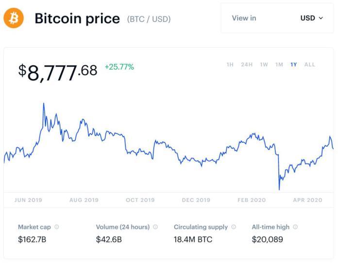 bitcoin, bitcoin price, bitcoin halving, chart