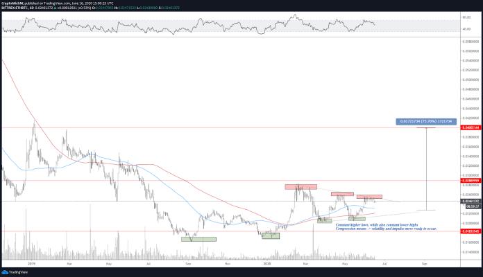 ETH/BTC 1-day chart
