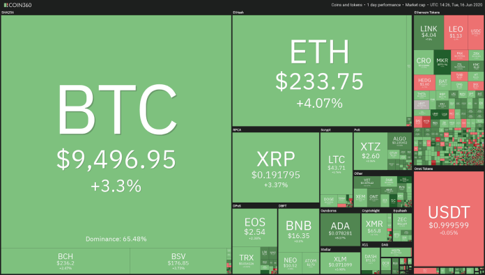Crypto market daily performanc
