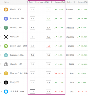 Crypto Market Sentiment is Back Up, Bitcoin & Ethereum In The Positive Zone 102