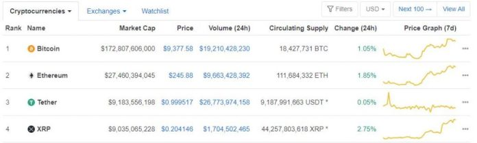 XRP is Once Again Hot on the Heels of Tether (USDT) on Coinmarketcap 16