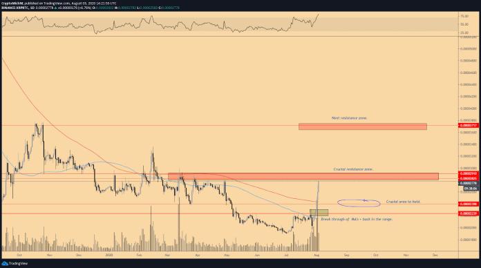XRP/BTC 1-day chart