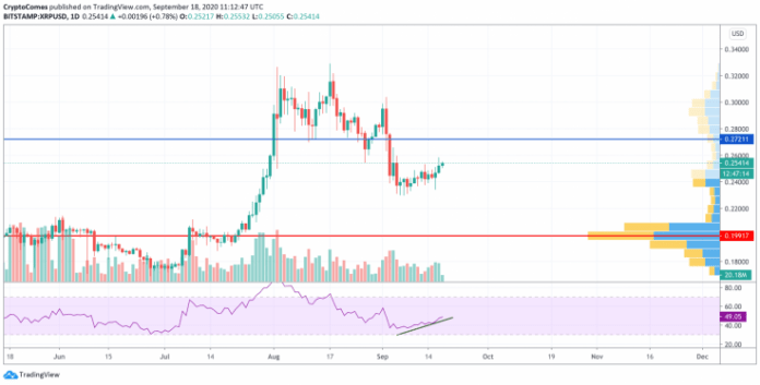 XRP/USD chart by TradingView