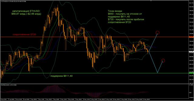 Анализ цен BTC, LTC, ETH (22.05.18)