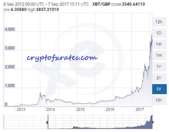 What is Bitcoin, what is its price in USD and GBP