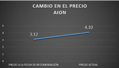 CAMBIO PRECIO AION