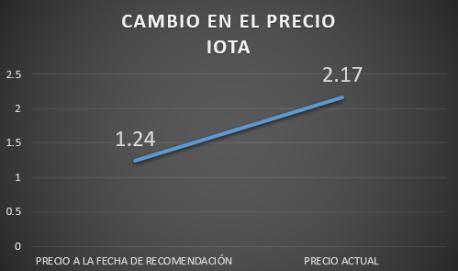 CAMBIO PRECIO IOTA