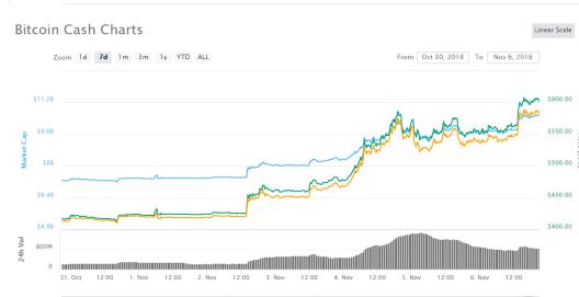 Bitcoin Cash Price Today