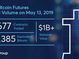 CME Bitcoin Futures Reached An All Time Record High