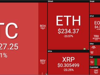 Bitcoin - Ethereum And Ripple Price Analysis