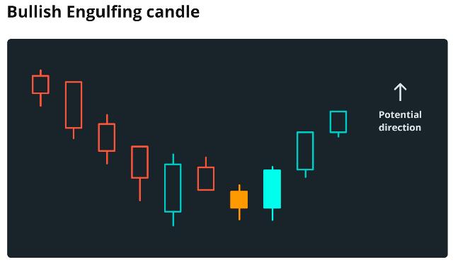 Bullish Engulfing Candle