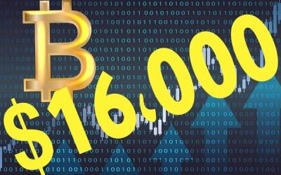 البيتكوين يحطم كل التوقعات بوصوله لأكثر من 16000 دولار