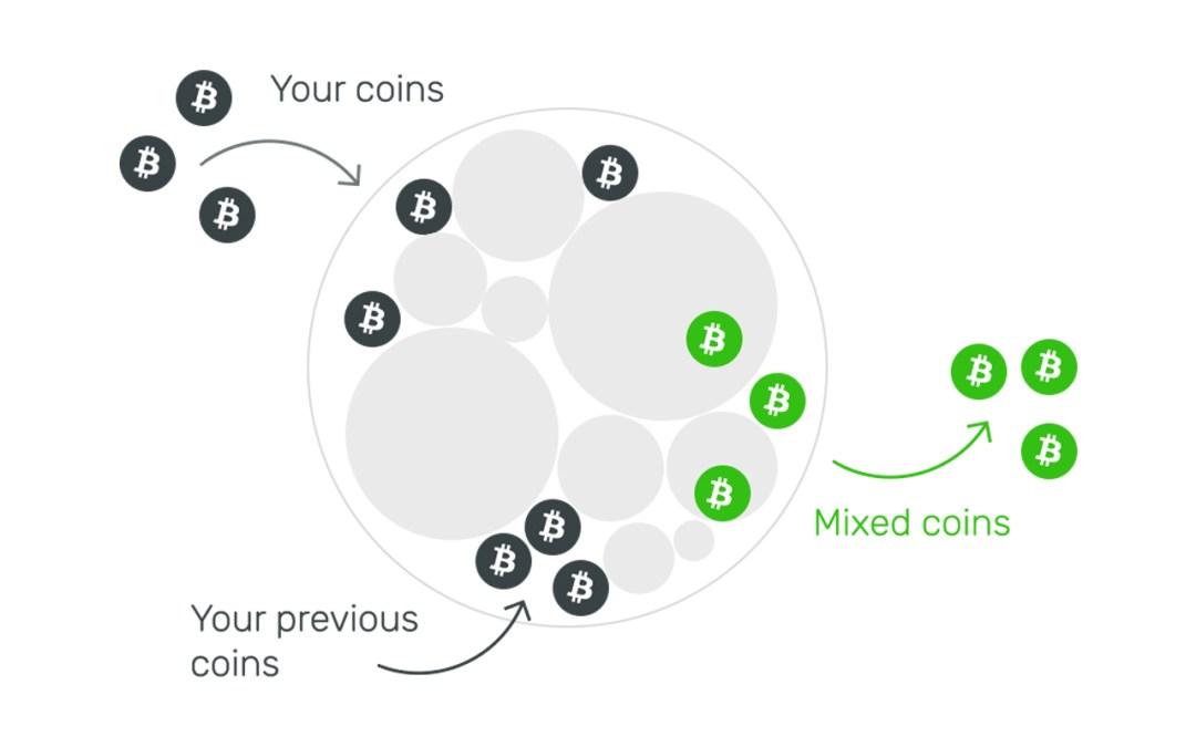 كيفية القيام بعملية خلط البيتكوين Bitcoin mixer