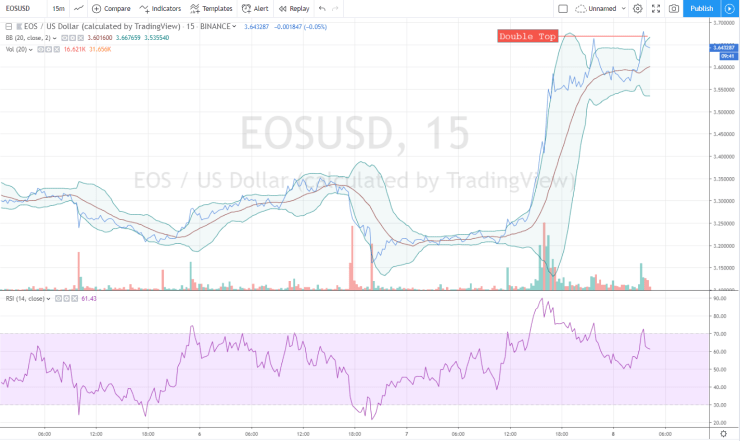 eos price chart double top bearish
