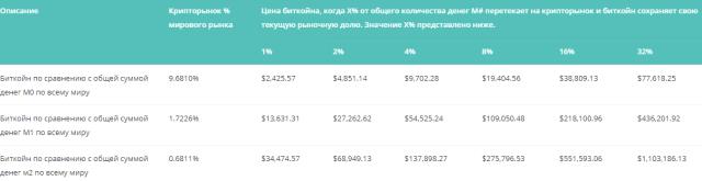 биткоин прогноз цены