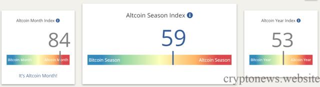 индекс альтсезона