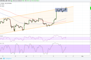 Bitcoin (BTC) Price Analysis: Bullish Continuation Signals
