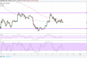 EOS Price Analysis: Gearing Up for a Test of Support