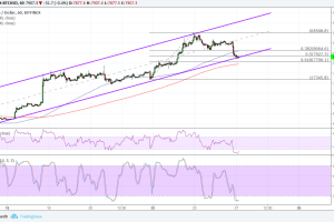 Bitcoin (BTC) Price Analysis: Testing a Key Support Level