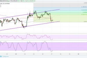 Ethereum (ETH) Price Analysis: Bulls Slowly Gaining Traction