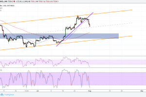 Bitcoin (BTC) Price Analysis: Where Bulls Are Waiting