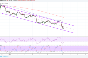 Bitcoin (BTC) Price Analysis: Bulls Defending Channel Bottom?