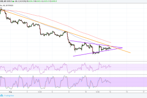 Bitcoin (BTC) Price Analysis: Holding Out for Directional Clues