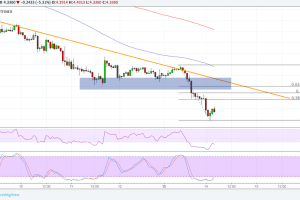 EOS Price Analysis: More Bears Waiting to Hop In?