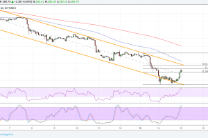 Ethereum (ETH) Price Analysis: Bears Still in Control?
