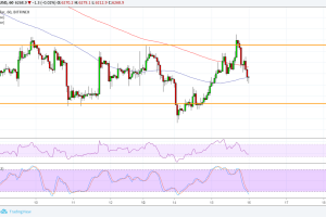 Bitcoin (BTC) Price Analysis: Watch This Short-Term Range