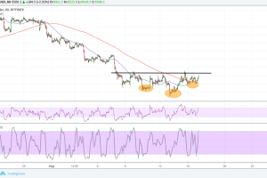 Bitcoin (BTC) Price Analysis: Inverse Head and Shoulders