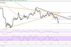 Ethereum (ETH) Price Analysis: Triangle Breakout Alert!