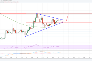 EOS Price Analysis: EOS/USD Poised to Break Higher