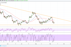 Bitcoin (BTC) Price Analysis: Approaching Triangle Support