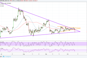 Bitcoin (BTC) Price Analysis: Fake Out and Sharp Drop