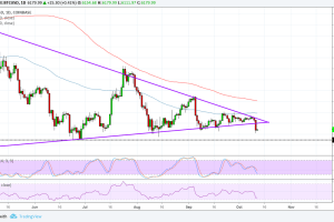 Bitcoin (BTC) Price Analysis: Approaching Line in the Sand for Bulls