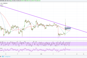 Bitcoin (BTC) Price Analysis: Bullish Continuation Breakout!